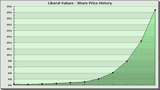 lv-share-price.png