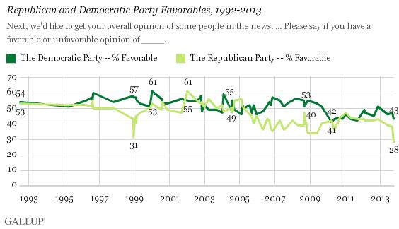 Republican Favorability