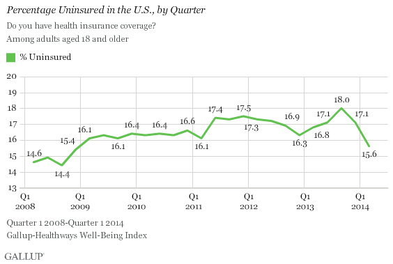 Percent Uninsured