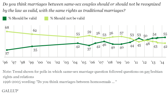 Gallup Same Sex Marriagew