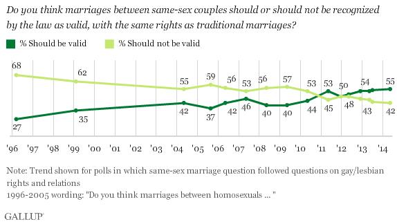 Gallup Same Sex Marriagew