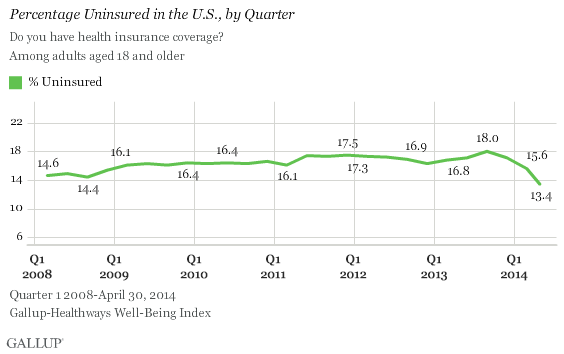 Gallup Uninsured 0514