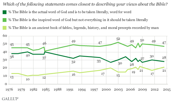 Gallup Bible Word of God
