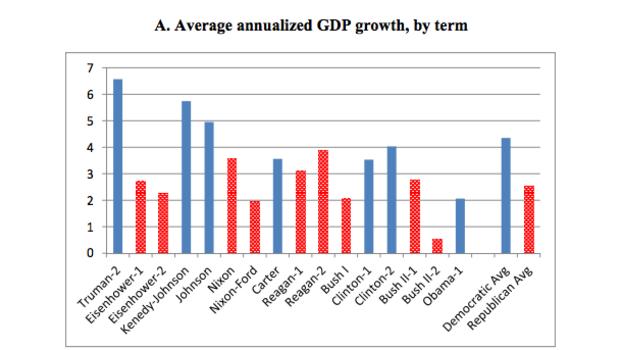 Economy Democrats v Republicans