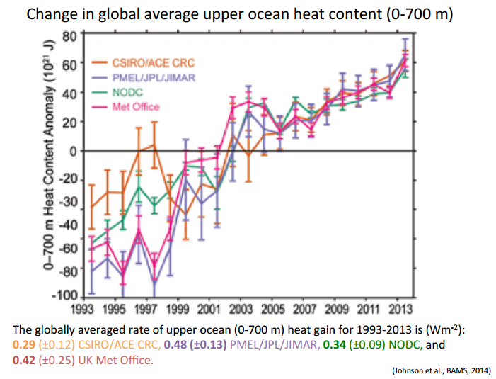 ocean temperature increase