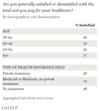 Gallup Insurance Satisfaction by Age