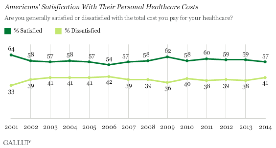 Gallup Insurance Satisfaction