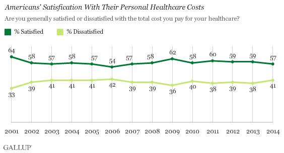 Gallup Insurance Satisfaction