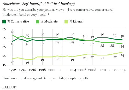Gallup Liberals