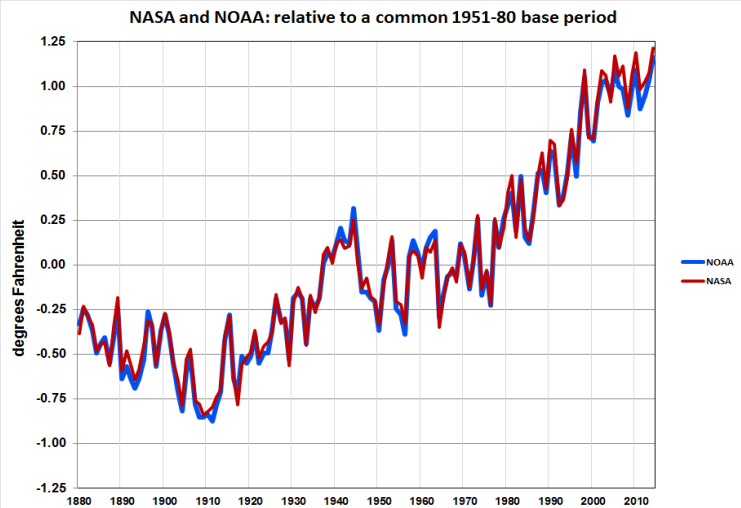 NASA NOAA Climate Change