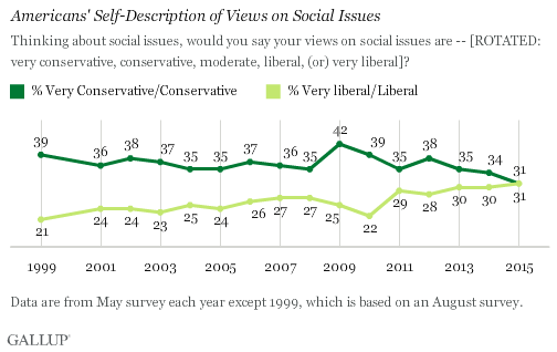 Gallup Social Liberals