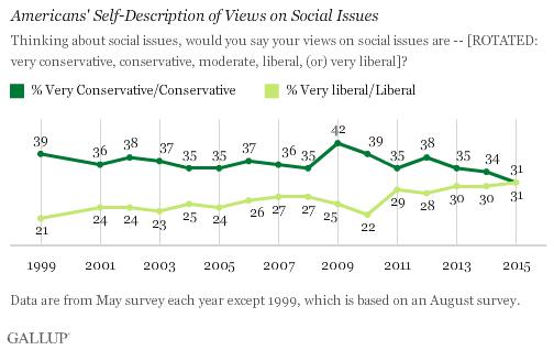 Gallup Social Liberals