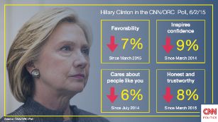 CNN Clinton Poll