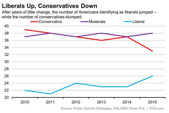 Liberals Up Conservatives Down