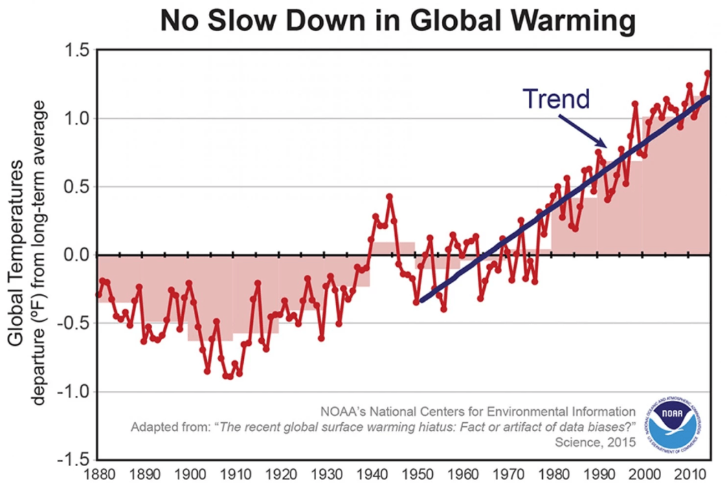 No global warming pause