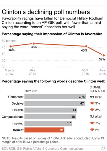 Graphic shows results of AP-GfK poll on Hillary Clinton; 2c x 5 inches; 96.3 mm x 127 mm;