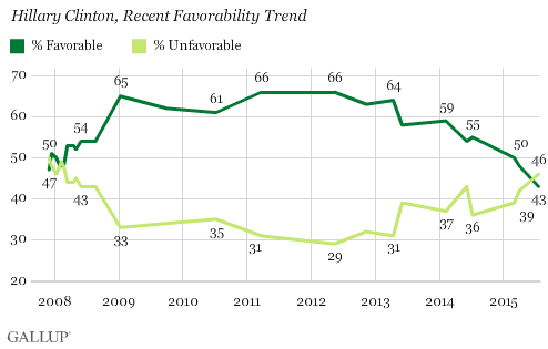 Gallup Clinton Sanders July 2015