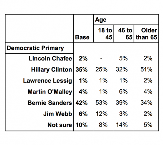 Public Policy Polling Sanders New Hampshire