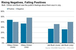 WSJ NBC Poll July