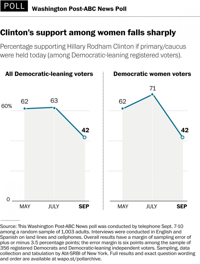 Clinton declining support women
