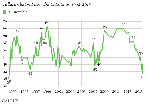 Gallup Clinton's favorability