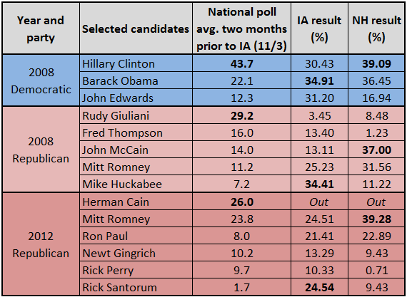 National Polls Before Iowa