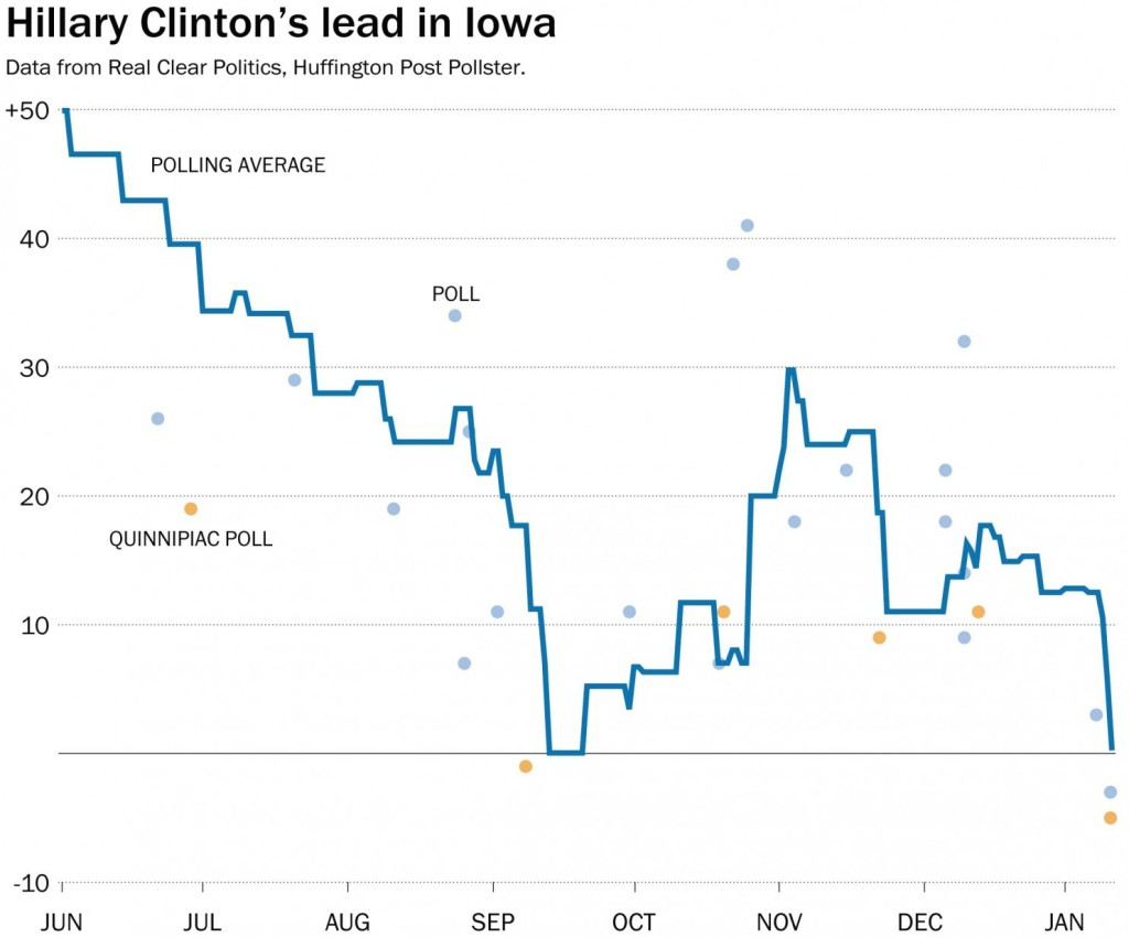 Clinton Support Iowa