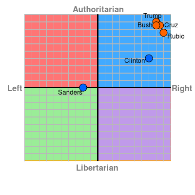 Political Compass 2016 Candidates