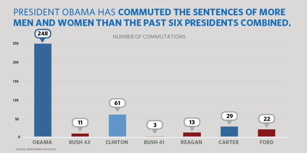 Commuted Sentences Obama