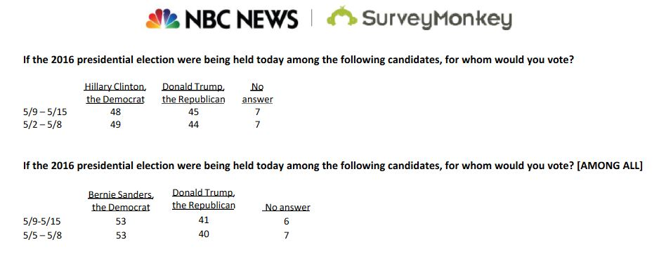 NBC Survey Monkey