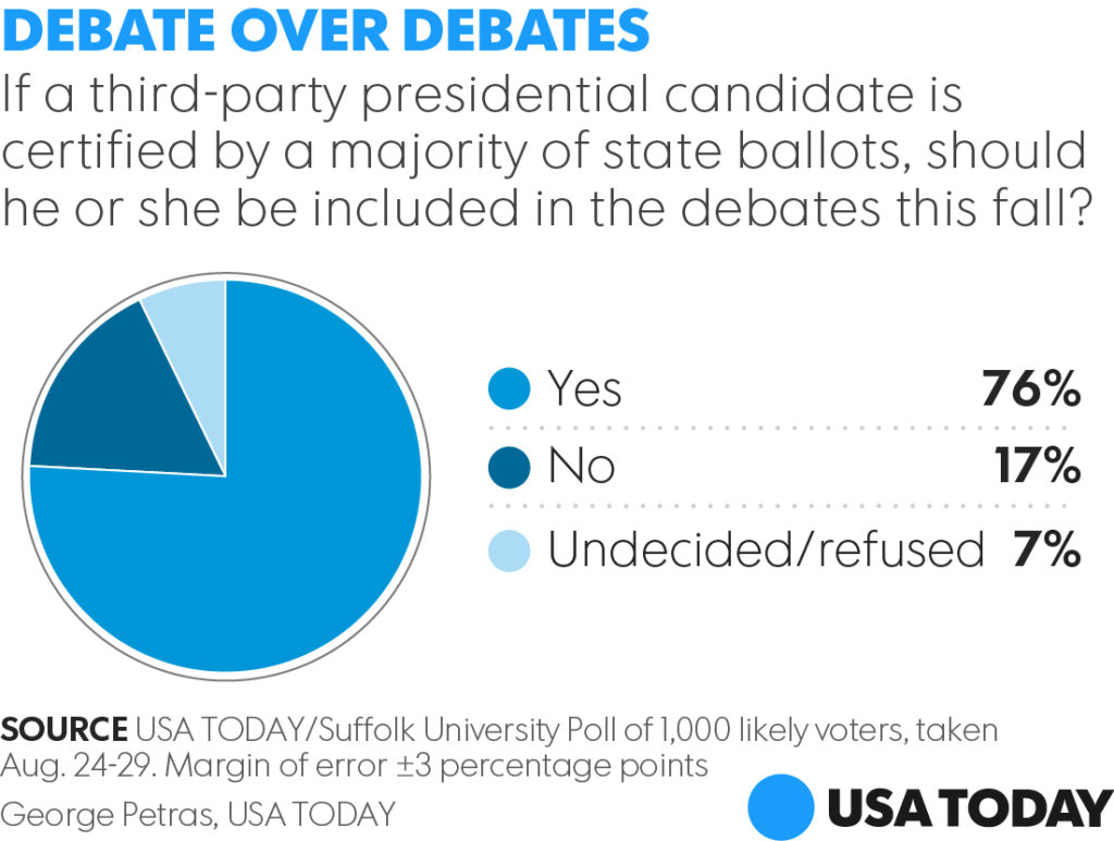 USA Today-Debate-Over-Debates