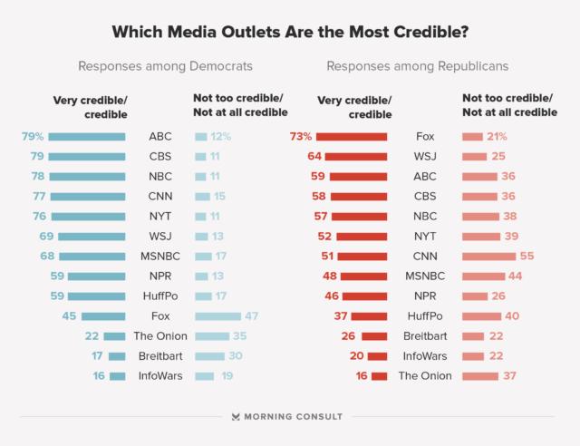 media-credability